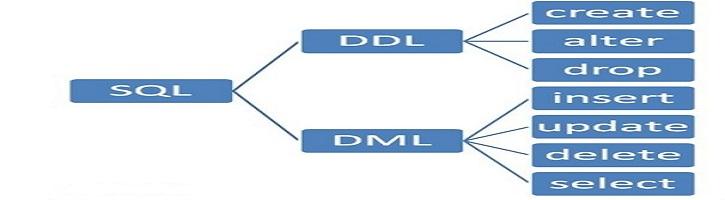 Perbedaan-DDL-dan-DML