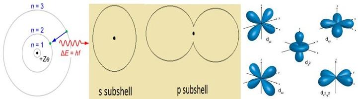 Perbedaan-Kulit-Subkulit-dan-Orbital-Atom
