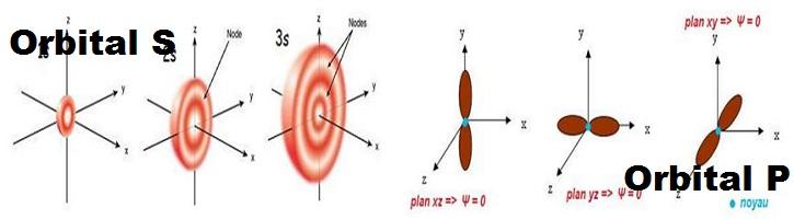 Perbedaan-Orbital-S-dan-Orbital-P
