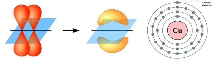 Perbedaan-Valensi-dan-Elektron-Valensi