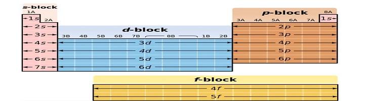 Perbedaan Unsur Blok S dan Blok P