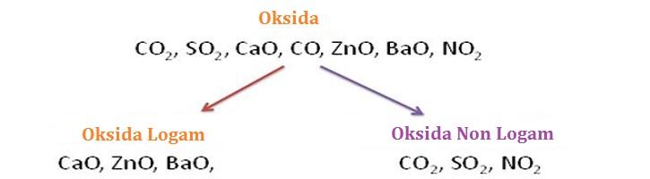 Perbedaan Oksida Logam dan Oksida Non Logam