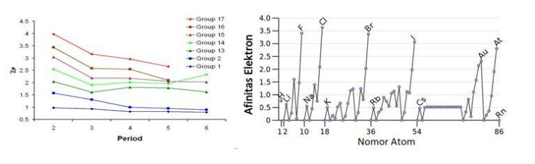 Perbedaan Elektronegativitas dan Afinitas Elektron